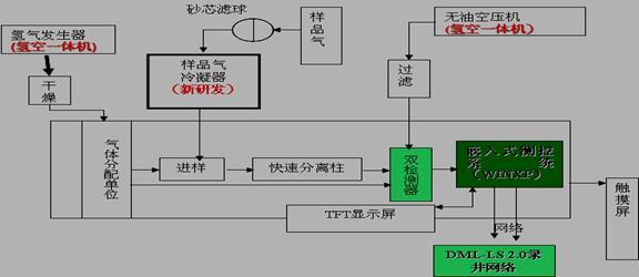 燃气热水器火焰检测电路